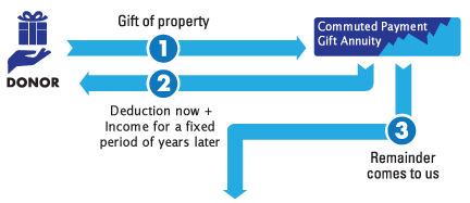 Commuted Payment Gift Annuity Diagram