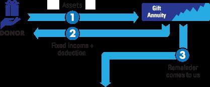 CGA Diagram