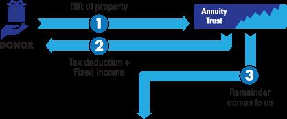 CRAT Diagram