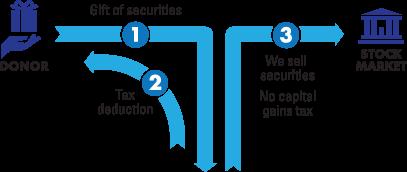 Gift of Appreciated Securities Diagram
